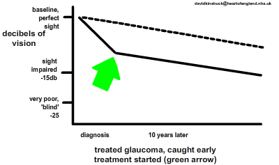 treated glaucoma deteriorates much slower